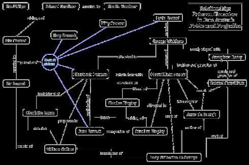 Mapa dos Personagens